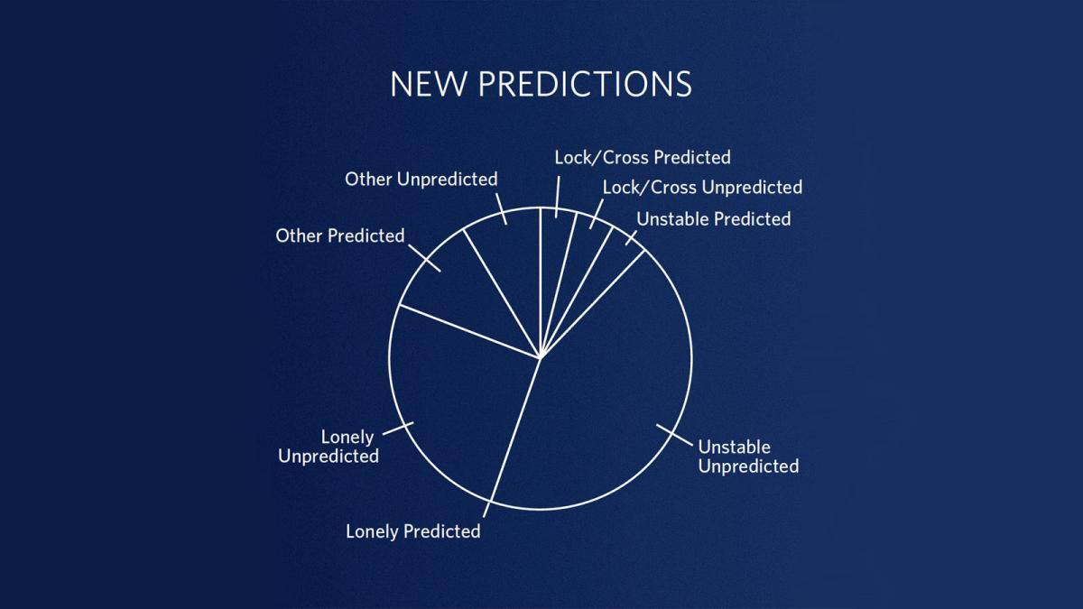 Bishop's New Predictions Chart, showing predicted and unpredictable categories of stocks